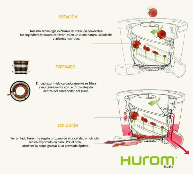 Sistema cold press de los extractores de zumos Hurom